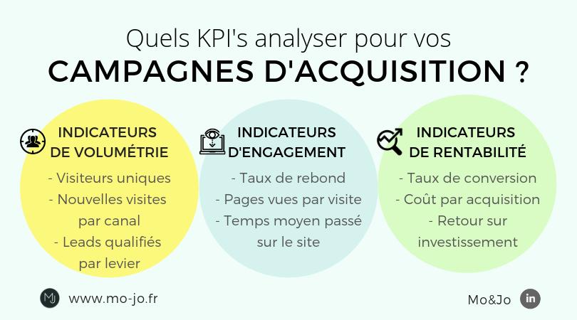 Infographie : quels KPI analyser pour vos campagnes d'acquisition ?