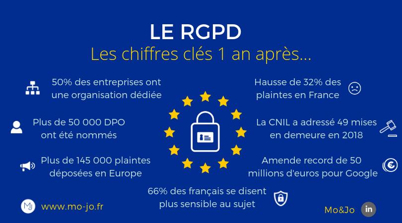 Infographie : le RGPD, les chiffres un an après