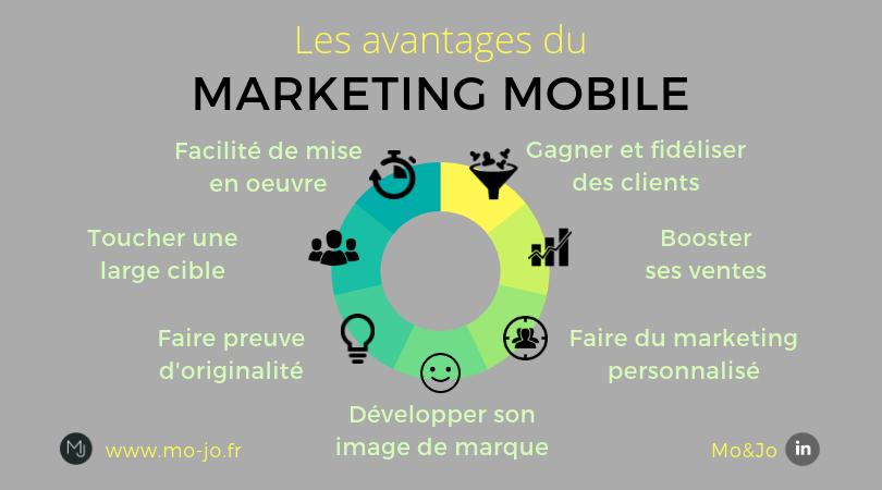 Infographie - Les avantages du marketing mobile